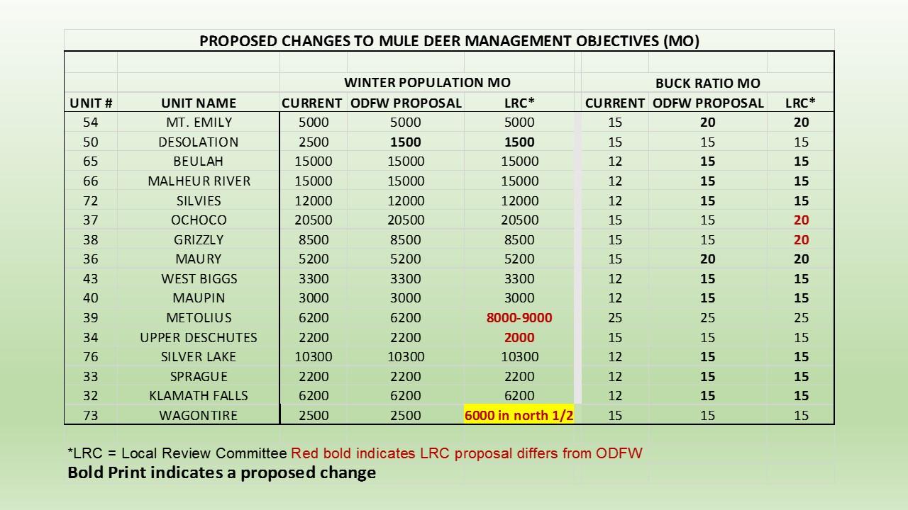 Deer And Elk Management Objectives Under Review