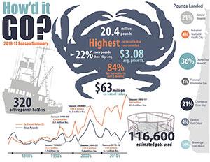 Crabbing infographic