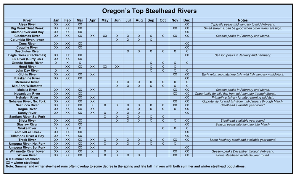 Odfw steelhead fishing for Fish with attitude egg chart